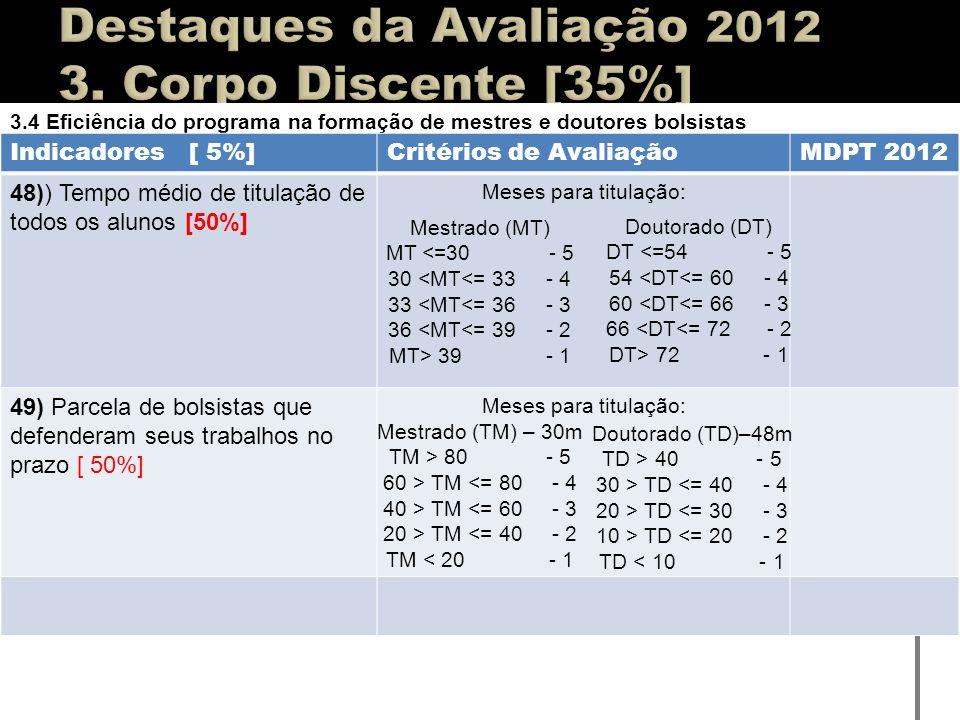 Destaques da Avaliação 2012 3. Corpo Discente [35%]
